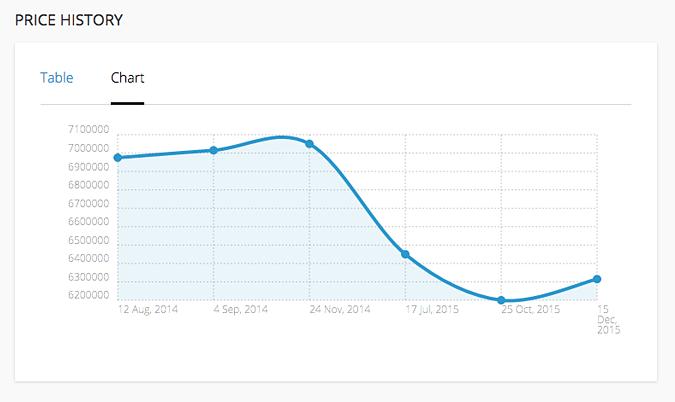 Price History Plugin - chart view