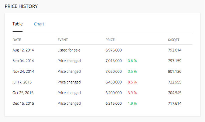 Price History Plugin - table view
