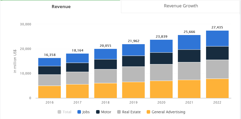 Global Classifieds Revenue