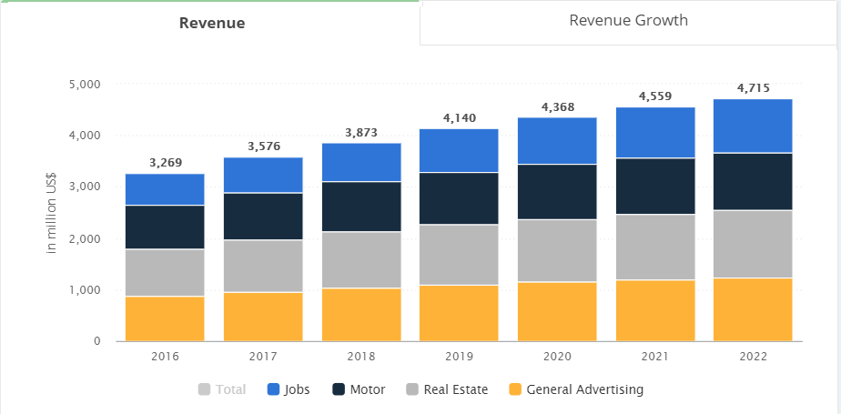 Revenue for classifieds site in US